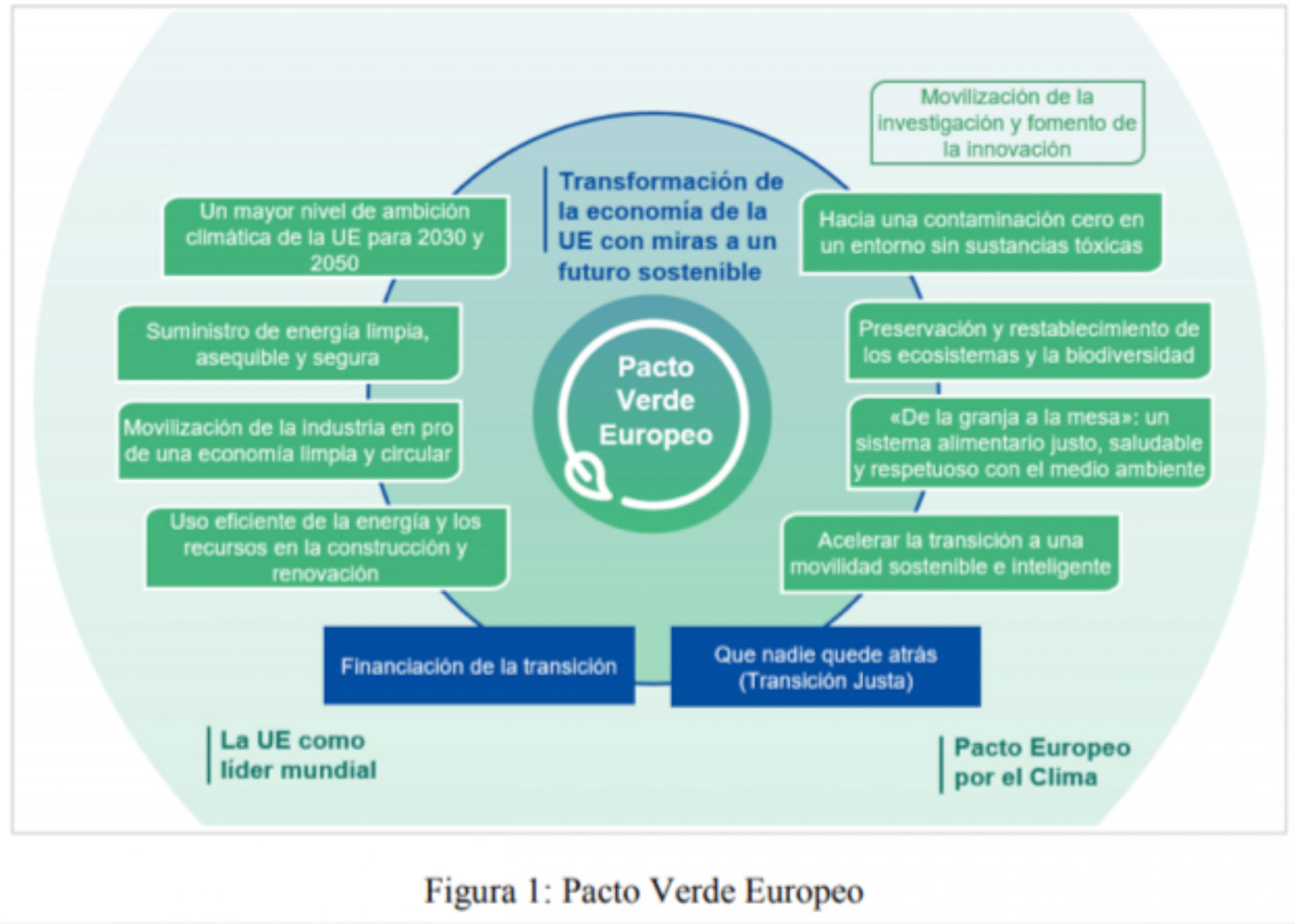 Estado de la reforma de la PAC post 2020
