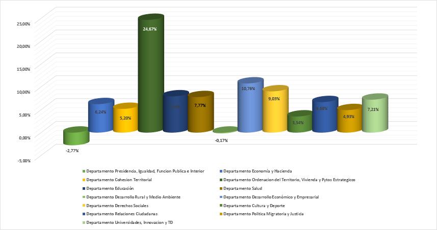 Gráfico presupuestos de los distintos departamentos