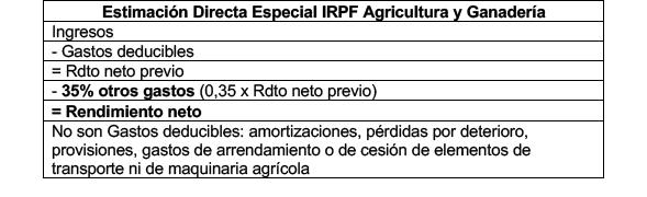 UAGN analiza si la supresión del sistema de módulos es perjudicial para el sector agrario ~ UAGN